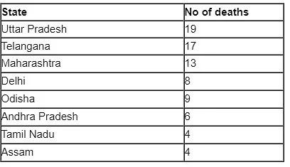सिर्फ अप्रैल में गई कोरोना संक्रमित 101 पत्रकारों की जान यूपी अव्वल देखिए सूची 2